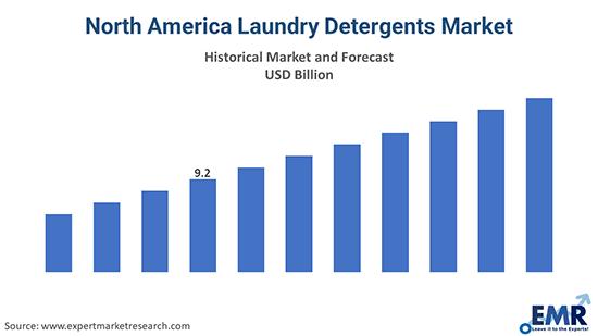 North America Laundry Detergents Market