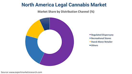 North America Legal Cannabis Market By Distribution Channel