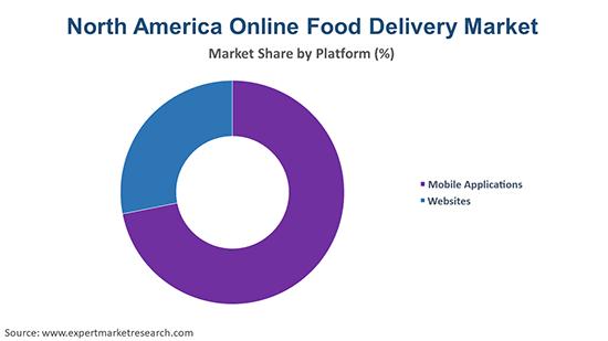 North America Online Food Delivery Market By Platform
