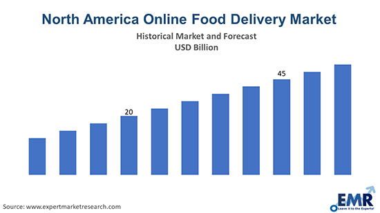North America Online Food Delivery Market