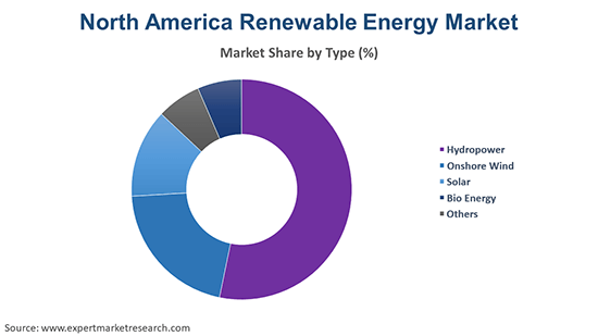 North America Renewable Energy Market By Type