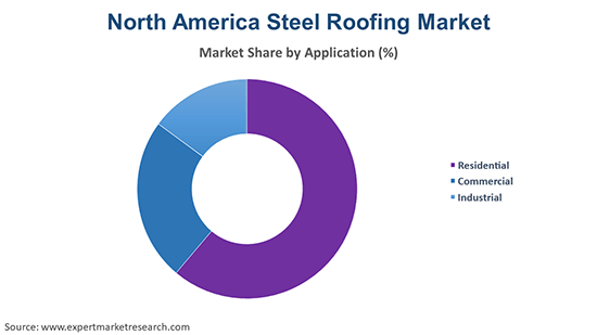 North America Steel Roofing Market By Application