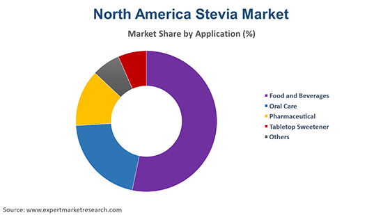 North America Stevia Market By Application