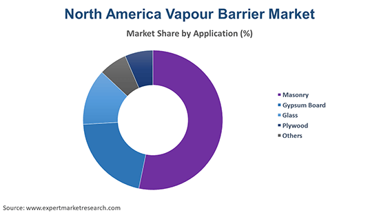 North America Vapour Barrier Market By Application