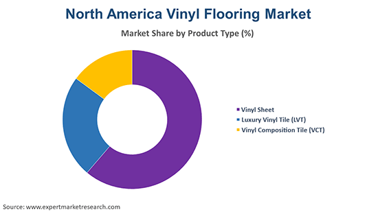 North America Vinyl Flooring Market By Product Type