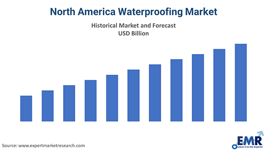 North America Waterproofing Market