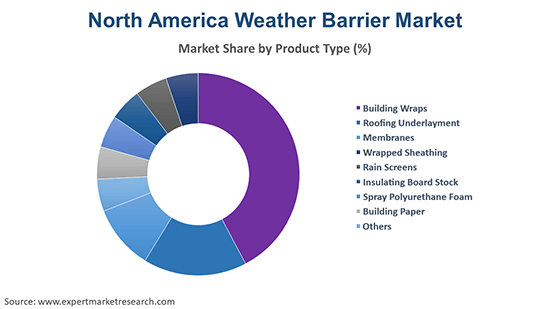 North America Weather Barrier Market By Product Type