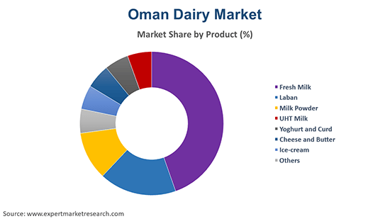 Oman Dairy Market By Product