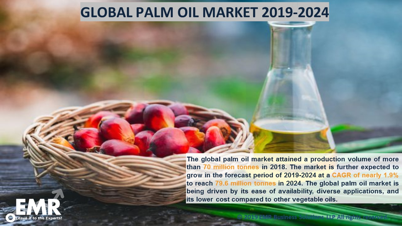 Palm Oil Market Report and Forecast 2019-2024
