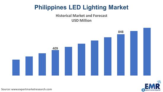 Philippines LED Lighting Market