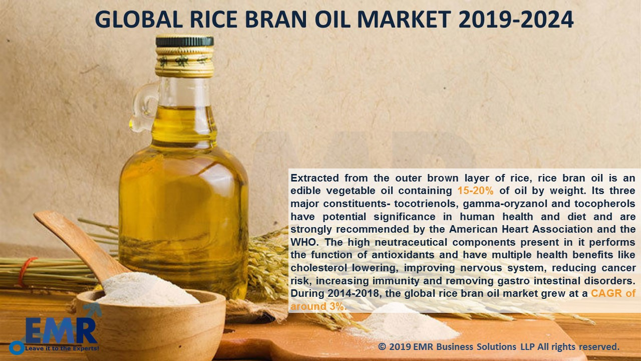 Rice Bran Oil Market Report and Forecast 2019-2024