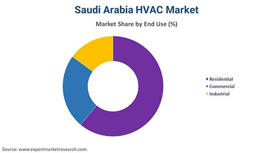 Saudi Arabia HVAC Market By End Use