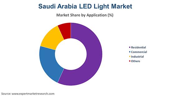 Saudi Arabia LED Light Market By Application
