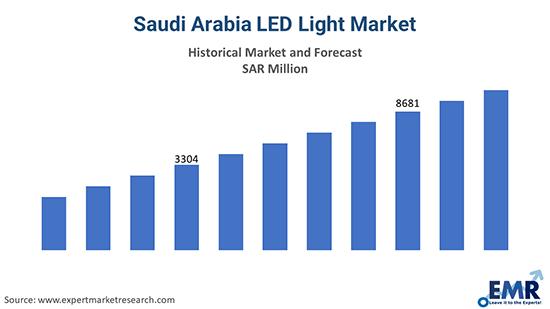 Saudi Arabia LED Light Market