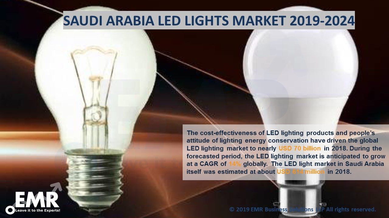 Saudi Arabia LED Lights Market Report and Forecast 2019-2024