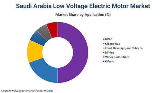 Saudi Arabia Low Voltage Electric Motor Market By Application