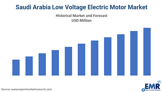 Saudi Arabia Low Voltage Electric Motor Market