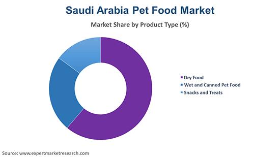 Saudi Arabia Pet Food Market By Product Type