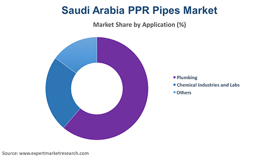 Saudi Arabia PPR Pipes Market By Application