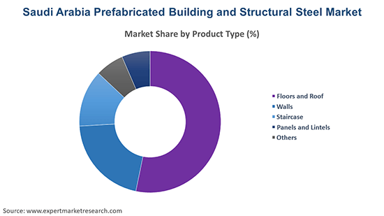 Saudi Arabia Prefabricated Building and Structural Steel Market By Product Type