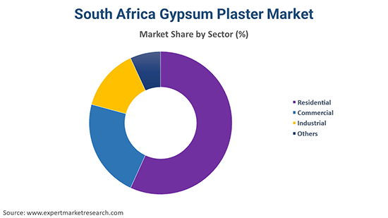 South Africa Gypsum Plaster Market By Sector