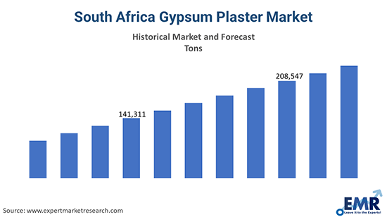 South Africa Gypsum Plaster Market