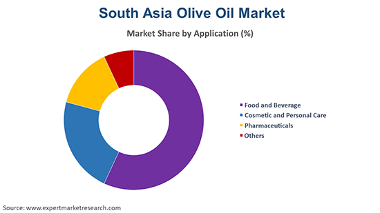 South Asia Olive Oil Market By Application