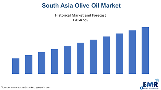 South Asia Olive Oil Market