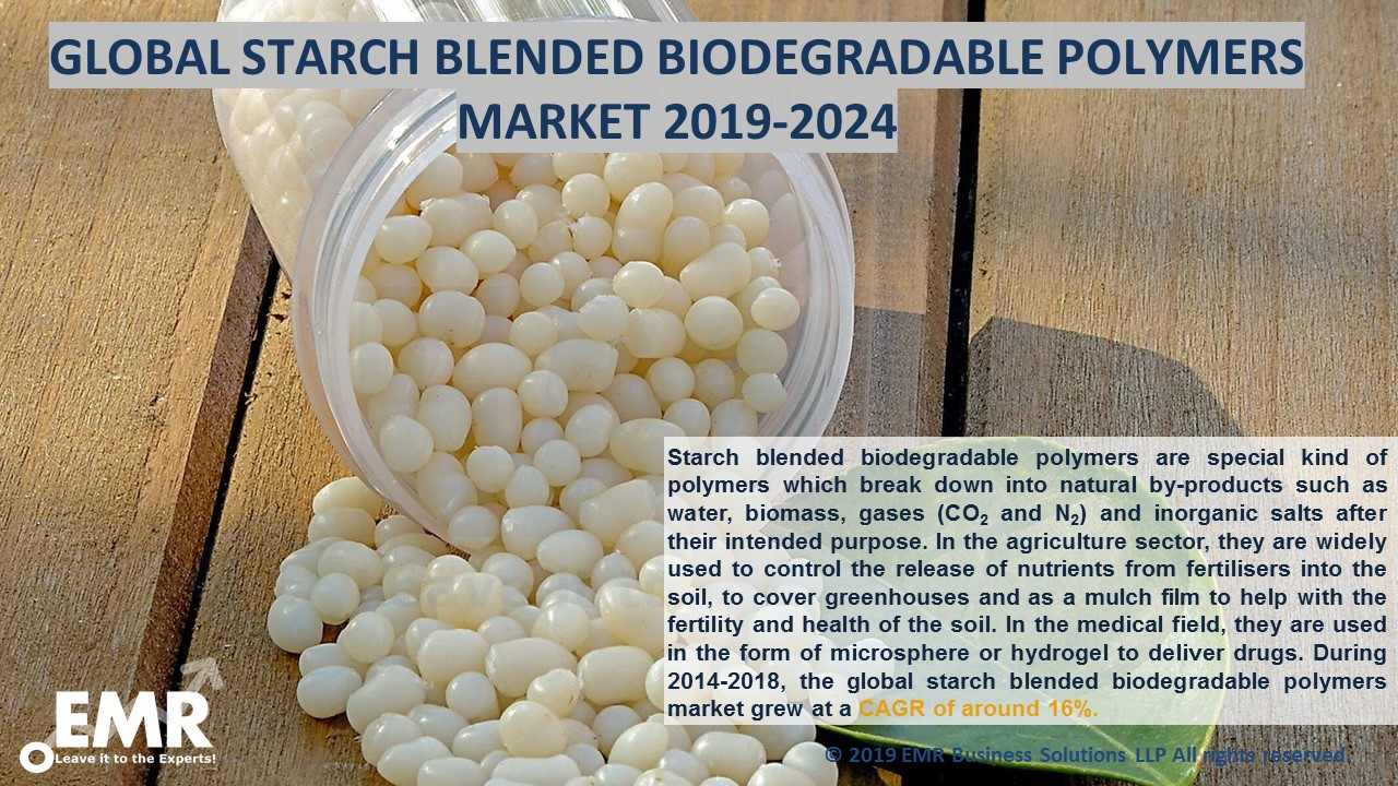 Starch Blended Biodegradable Polymers Market Report and Forecast 2019-2024