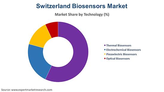 Switzerland Biosensors Market By Technology