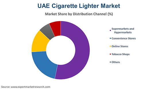 UAE Cigarette Lighter Market By Distribution Channel