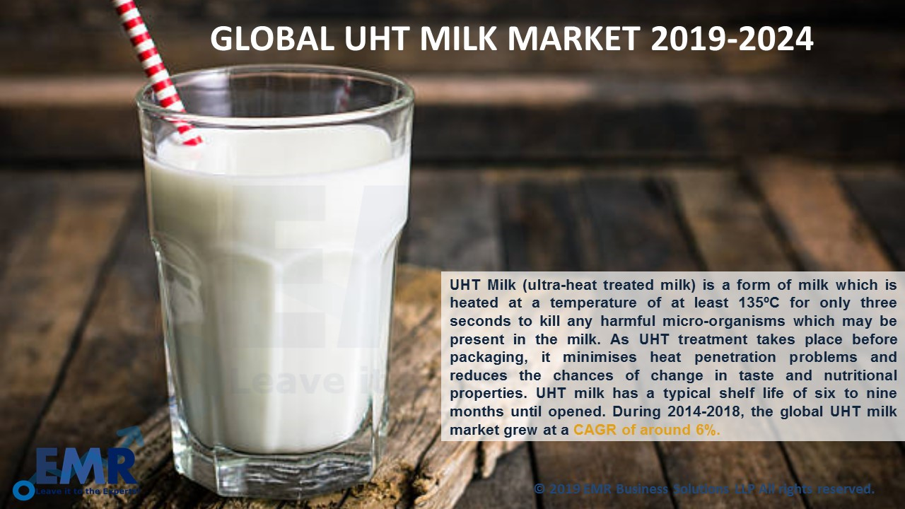 UHT Milk Market Report and Forecast 2019-2024