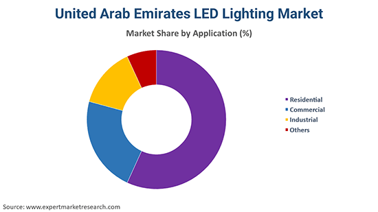 United Arab Emirates LED Lighting Market By Application