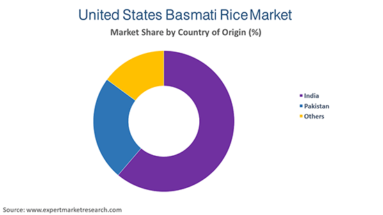 United States Basmati Rice Market By Country Of Origin