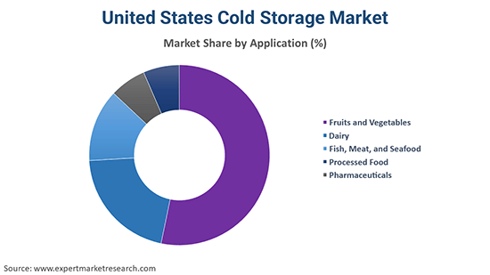 United States Cold Storage Market By Application