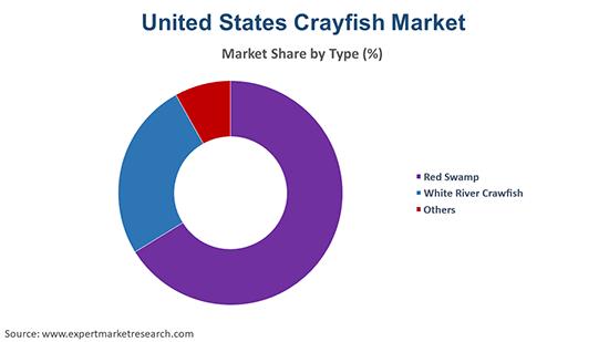 United States Crayfish Market By Type