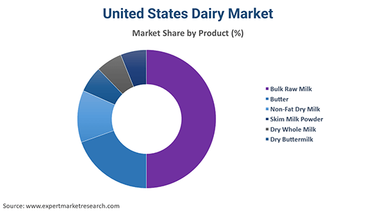 United States Dairy Market By Product