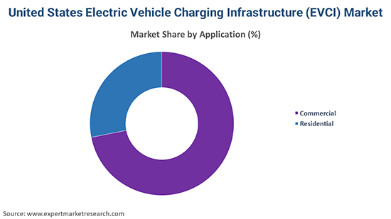 United States Electric Vehicle Charging Infrastructure (EVCI) Market By Application