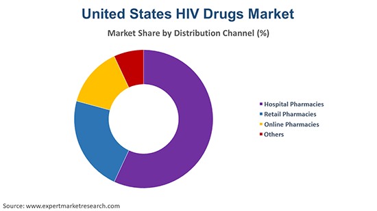 United States HIV Drugs Market By Distribution Channel
