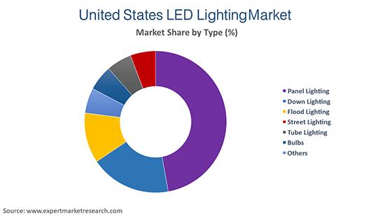 United States LED Lighting Market By Type