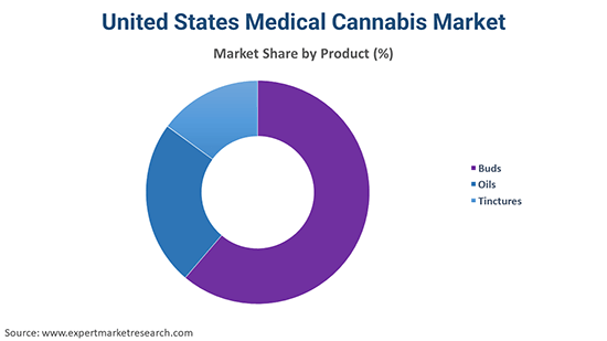 United States Medical Cannabis Market By Product