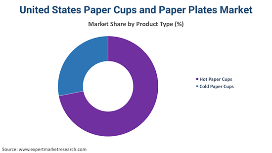 United States Paper Cups and Paper Plates Market Product Type