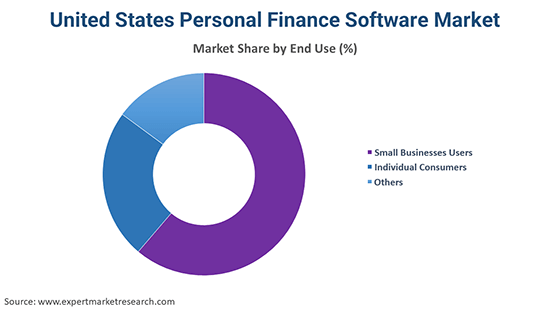 United States Personal Finance Software Market By End Use