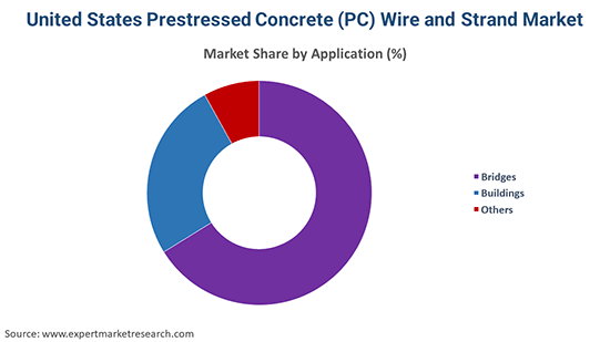 United States Prestressed Concrete (PC) Wire and Strand Market By Application