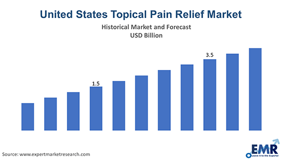 United States Topical Pain Relief Market Report and Forecast 2021-2026