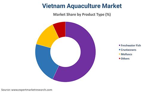 Vietnam Aquaculture Market By Product Type