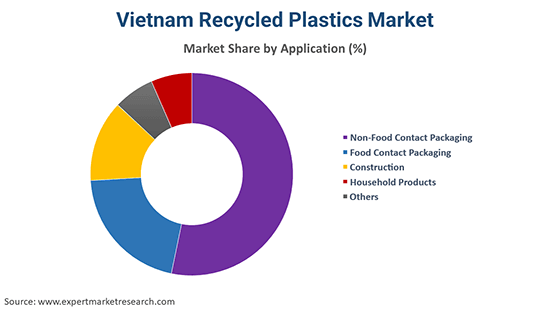 Vietnam Recycled Plastics Market By Application