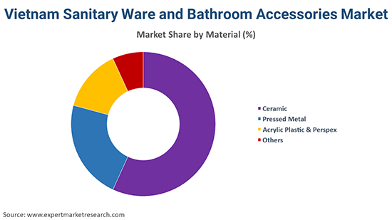 Vietnam Sanitary Ware and Bathroom Accessories Market by Material