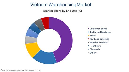 Vietnam Warehousing Market By End Use