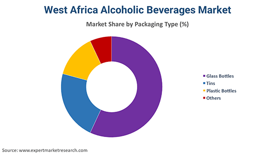West Africa Alcoholic Beverages Market By Packaging Type